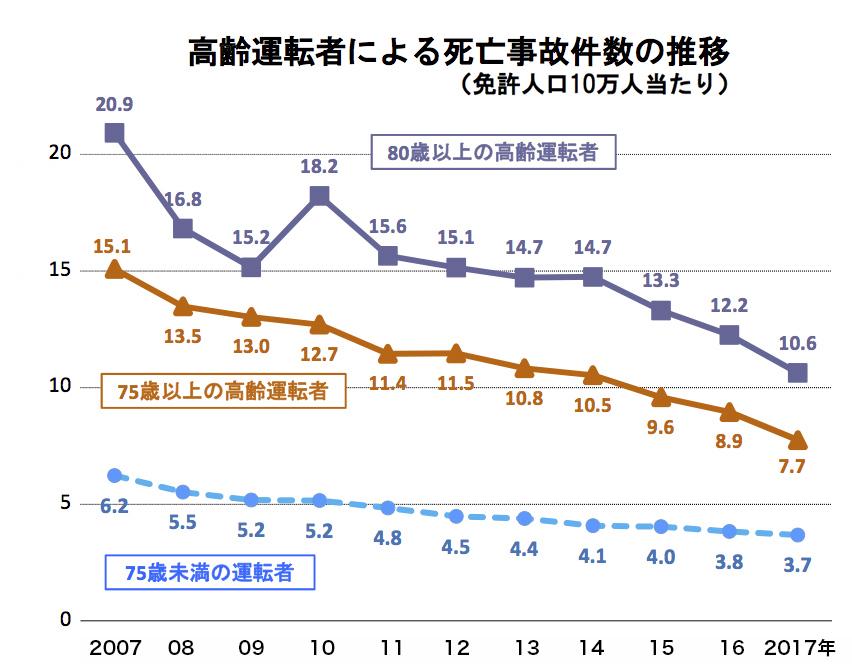 写真・図版 : 【図3】免許人口当たりの死亡事故件数は減少傾向にある