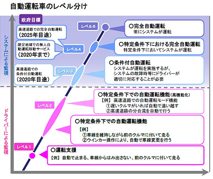 写真・図版 : 【図4】国土交通省「自動運転車の安全技術ガイドライン」による