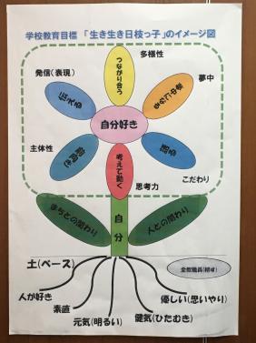 写真・図版 : 横浜市立日枝小学校の学校教育目標のイメージ図