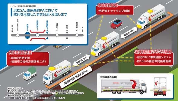 写真・図版 : トラック隊列走行実験のイメージ図=国交省HPより