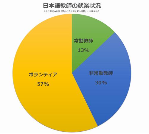 写真・図版 : 日本語教師の就業状況