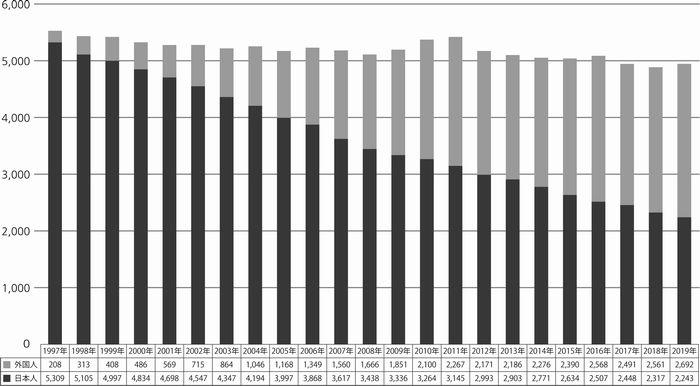 写真・図版 : グラフ 川口市芝園町の人口推移 各年1月1日現在 かわぐちの人口第5表町丁字別人口