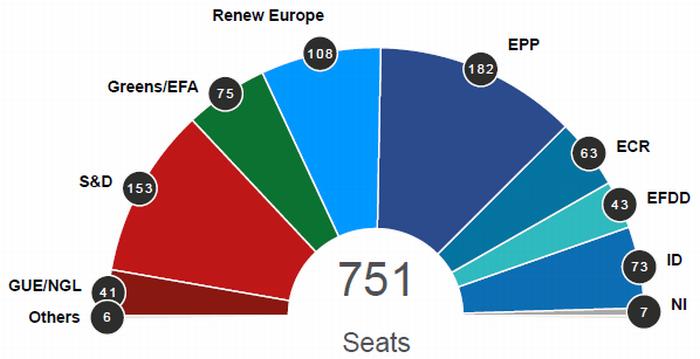 写真・図版 : 欧州議会の会派別議席数 GUE/NGL(欧州左翼統合・北欧緑連盟) S&D(社会・民主主義同盟) Greens/EFA(環境保護派「緑」) Renew Europe(再新欧州派) EPP(欧州人民党派・キリスト教民主派) ECR(欧州保守・改革派) EFDD(自由と欧州直接民主主義の欧州派) ID(アイデンティティー・民主派) NI(無所属) ID ・ECR・ EFDDは反EUポピュリズム派 6月20日の最終統計
