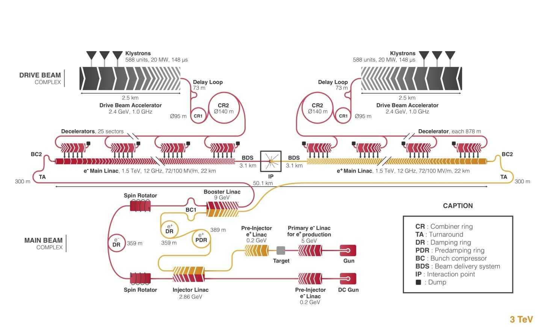 写真・図版 : CLICの概念図。380GeVの装置の全長は11kmとなり、ILC(250GeV)の全長20kmより短い。それが「コンパクト」と名前がついているゆえんだ=CERN提供