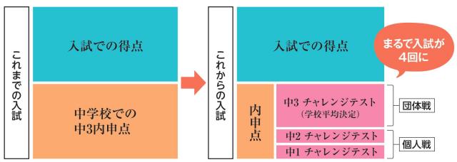 写真・図版 : 大阪教育文化センターのウェブサイトhttps://osaka-kyoubun.org/archives/1530から。以前は中3の成績(9教科)だけが、10段階の「相対評価」として内申点に反映されていたが、2016年度より入試制度は大きく変わった。