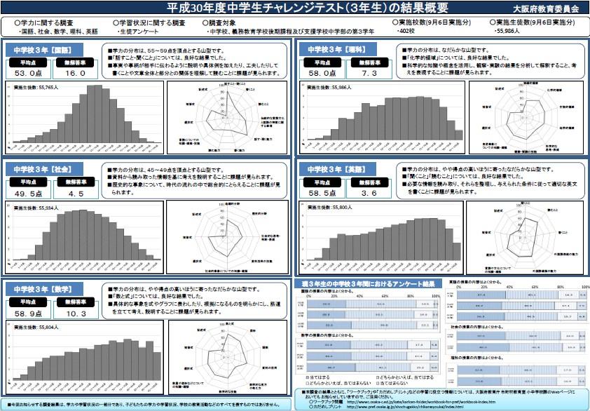 写真・図版 : 大阪府のホームページより、昨年の中3テストの結果概要http://www.pref.osaka.lg.jp/attach/24765/00307563/3_0_kekkagaiyou.pdf