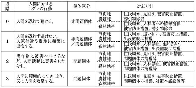 写真・図版 : 表1 出没した個体の有害性の段階と対応方針の概要=北海道ヒグマ管理計画概要から