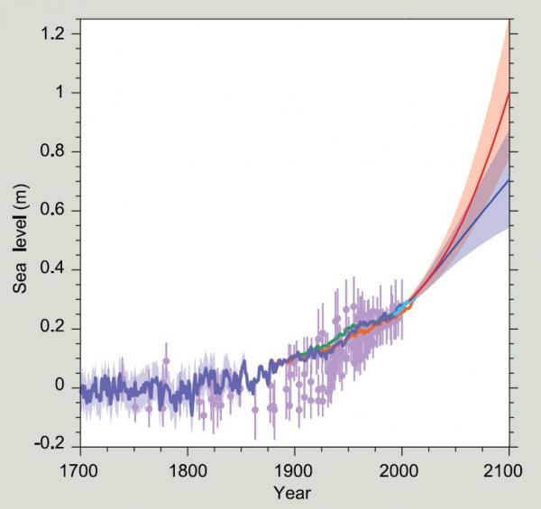 図1 1700年以降の全球における海面上昇 出典:IPCC第5次報告書第一作業部会技術要約 https://research.csiro.au/slrwavescoast/sea-level/future-sea-level-changes/