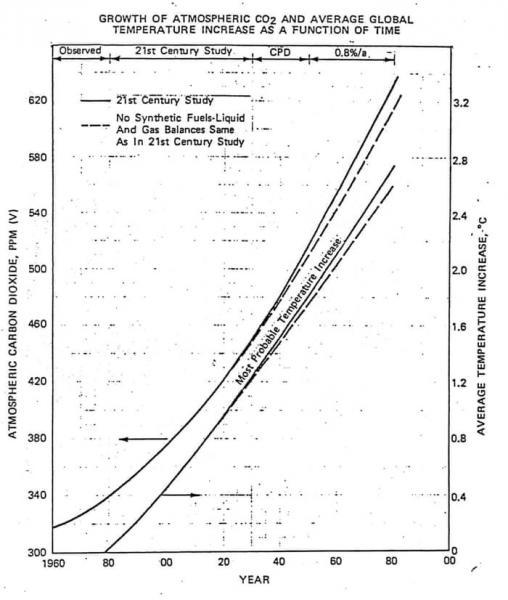 写真・図版 : 図3 1982年にエクソン社内部で回覧された気候モデルによる予測結果(横軸は年代、左縦軸はCO2濃度、右縦軸は温度上昇を示す) 出典:1982 Memo to Exxon Management about CO2 Greenhouse Effect, Climate Files. http://www.climatefiles.com/exxonmobil/1982-memo-to-exxon-management-about-co2-greenhouse-effect/