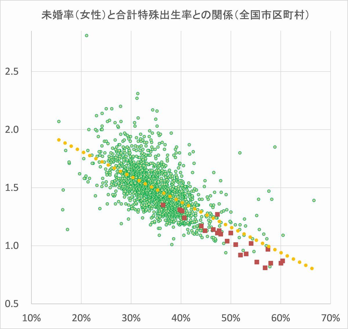 写真・図版 : 内閣府『市町村別少子化関係指標(2017年)』に基づく。合計特殊出生率は平成20~24年、未婚率(女性25~39歳)は平成22年データ。