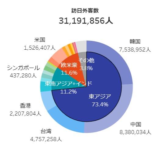 写真・図版 : 出典:JNTO 日本政府観光局https://statistics.jnto.go.jp/graph/#graph--inbound--travelers--transition
