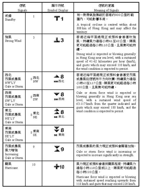 写真・図版 : 香港天文台の熱帯性低気圧警報シグナルチャート