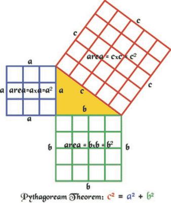 写真・図版 : 「ピタゴラスの定理」= 筆者の講義資料より