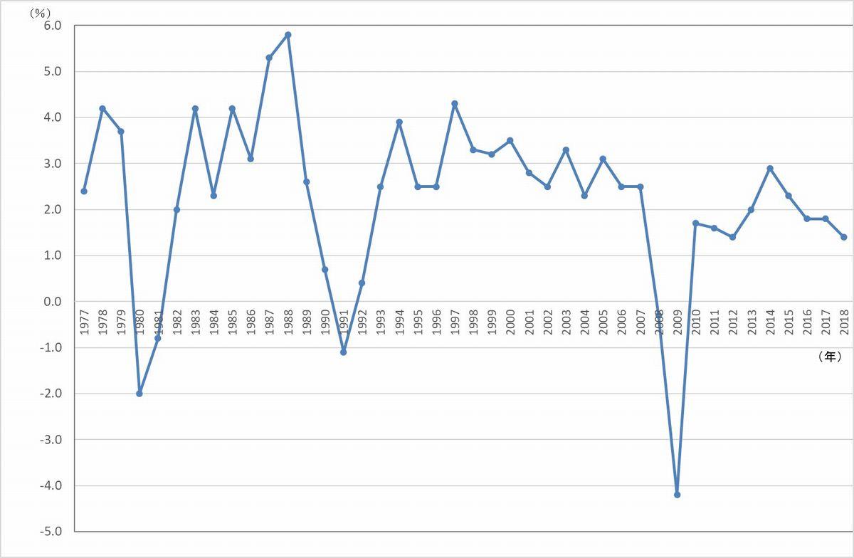 写真・図版 : イギリスのGDP成長率(出典:www.ons.gov.uk/economy/grossdomesticproductgdp/timeseries/ihyp/pn2 アクセス日 2019年9月23日)