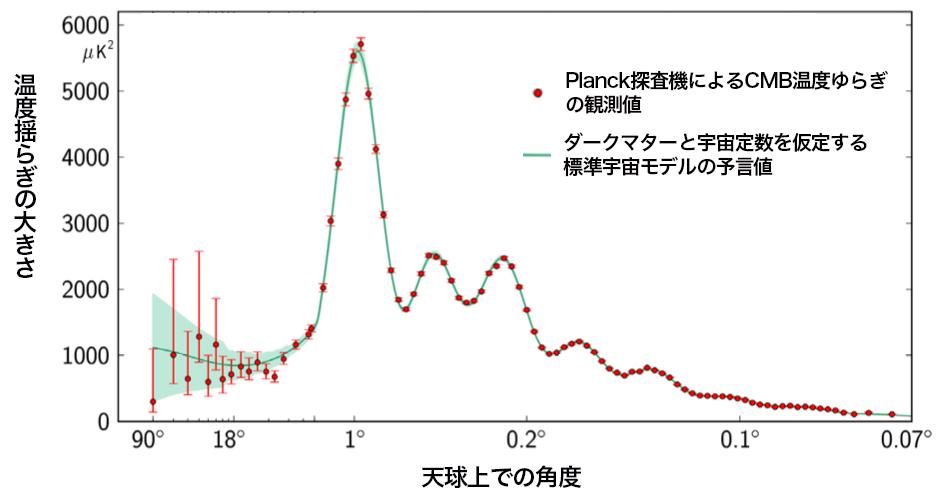 写真・図版 : Planck探査機によるCMB温度ゆらぎの観測値(誤差棒付きの点)と、ダークマターと宇宙定数を仮定する標準宇宙モデルの予言(薄緑色の領域)は、驚くほど良く一致する