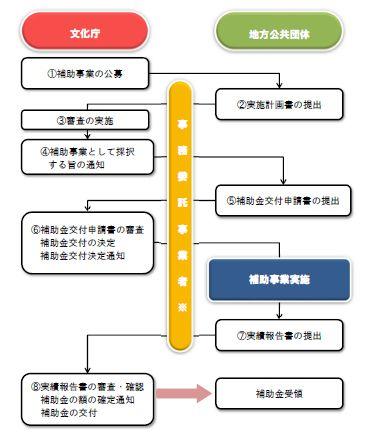写真・図版 : 補助金の公募から交付までの流れ(文化庁の募集案内から)