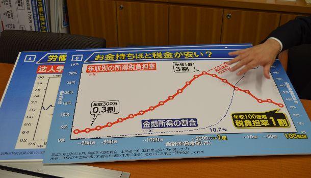 写真・図版 : 年収別の所得税負担率。年間所得1億円をピークに税の負担率は下がっている。