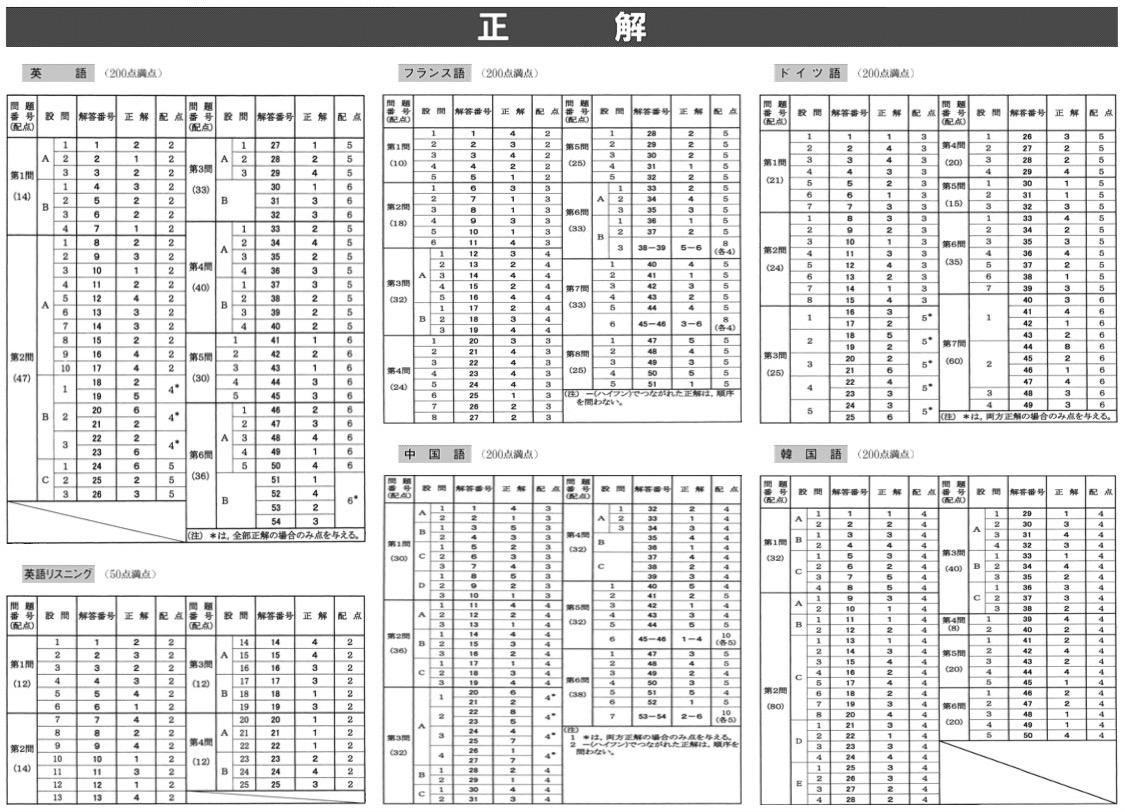 写真・図版 : 今年の大学入試センター試験第一日の問題と正解(一部)。マークシート方式なので、正解は一つだ。