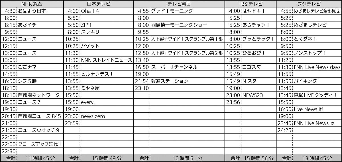 写真・図版 : NHKと在京4社の平日の生番組の時間(テレビ東京を除く)