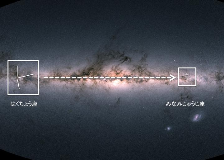 写真・図版 : 銀河鉄道の旅路。北天に見える北十字(はくちょう座)から南天に見える南十字(みなみじゅうじ座)までの行程である=GAIA衛星による全天写真(ESA/GAIA/DPAC)に加筆