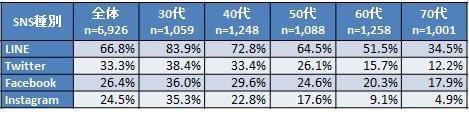 写真・図版 : 各年代は国勢調査ベースで均等割り付け。ケータイ非利用者も含む。 出典:NTTドコモモバイル社会研究所編「ケータイ社会白書2019年度版」