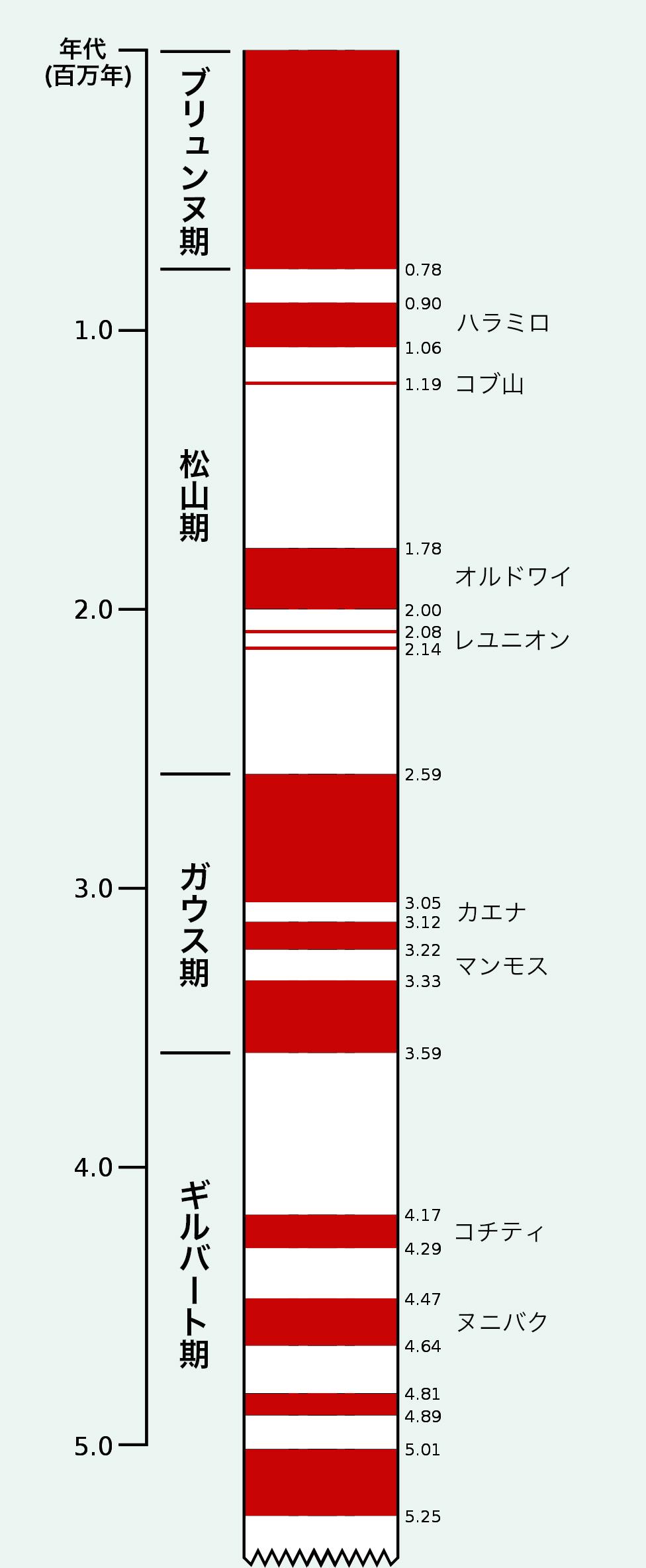 写真・図版 : 新生代後期の地磁気極性。赤い部分は現在と同じ極性、白い部分は現在と逆の極性=ウィキペディアより