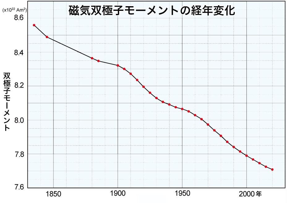 写真・図版 : 1900年以降はIGRF、以前はRikitake,T.