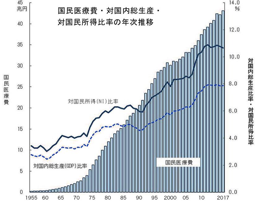 写真・図版 : 増えつづける日本の医療費(厚生労働省「国民医療費の概況」から)