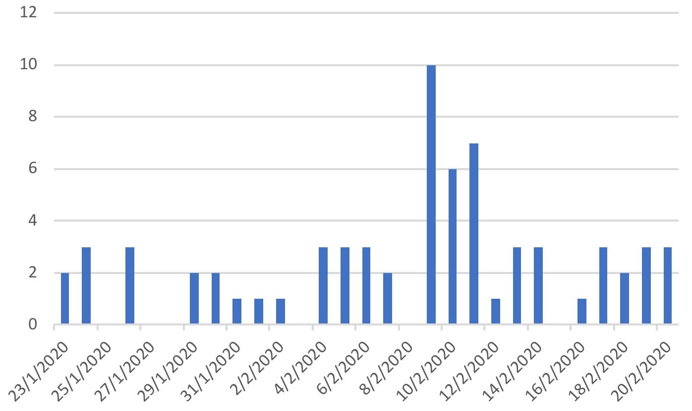 写真・図版 : 香港での新型コロナウイルス感染者数の推移