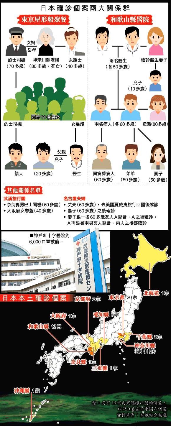 写真・図版 : 蘋果日報:日本の感染ルートチャート