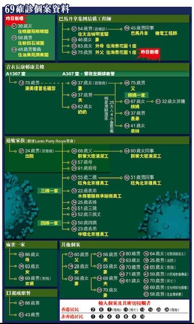 写真・図版 : 蘋果日報のチャート