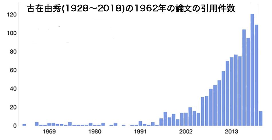 写真・図版 : 古在由秀の1962年の論文の引用件数