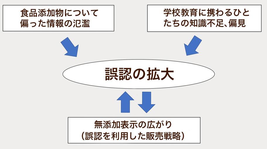 写真・図版 : 「無添加」表示が氾濫する構図