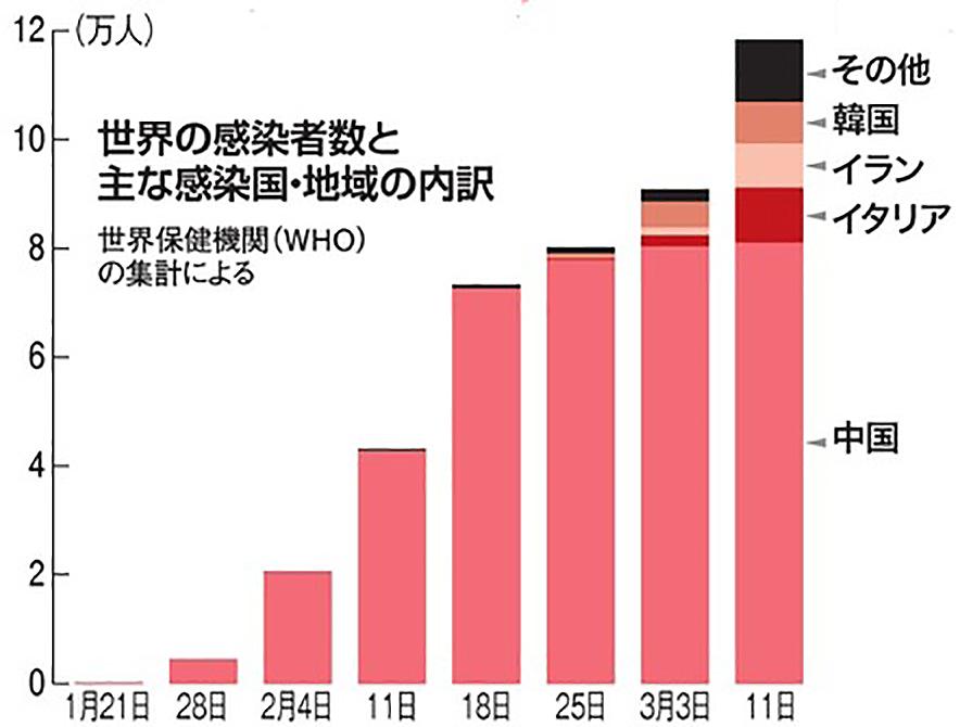 の ウイルス 者 数 コロナ 韓国 感染 新型コロナウイルス 日本国内の最新感染状況マップ・感染者数(12日18時時点)