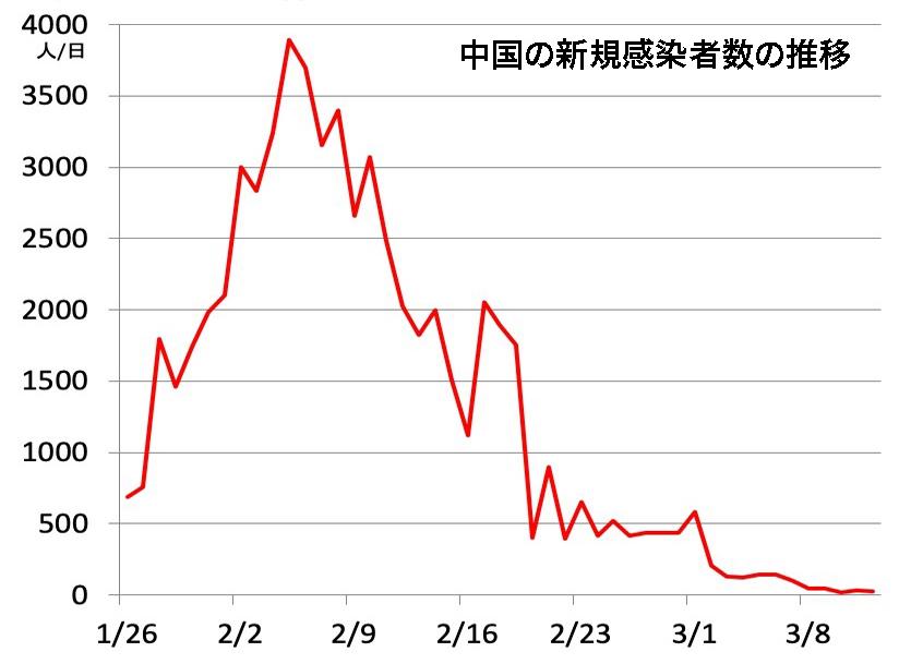 写真・図版 : 中国の新規の感染者数(WHO)。厳しい封じ込めにより感染者数はゼロに近づいている