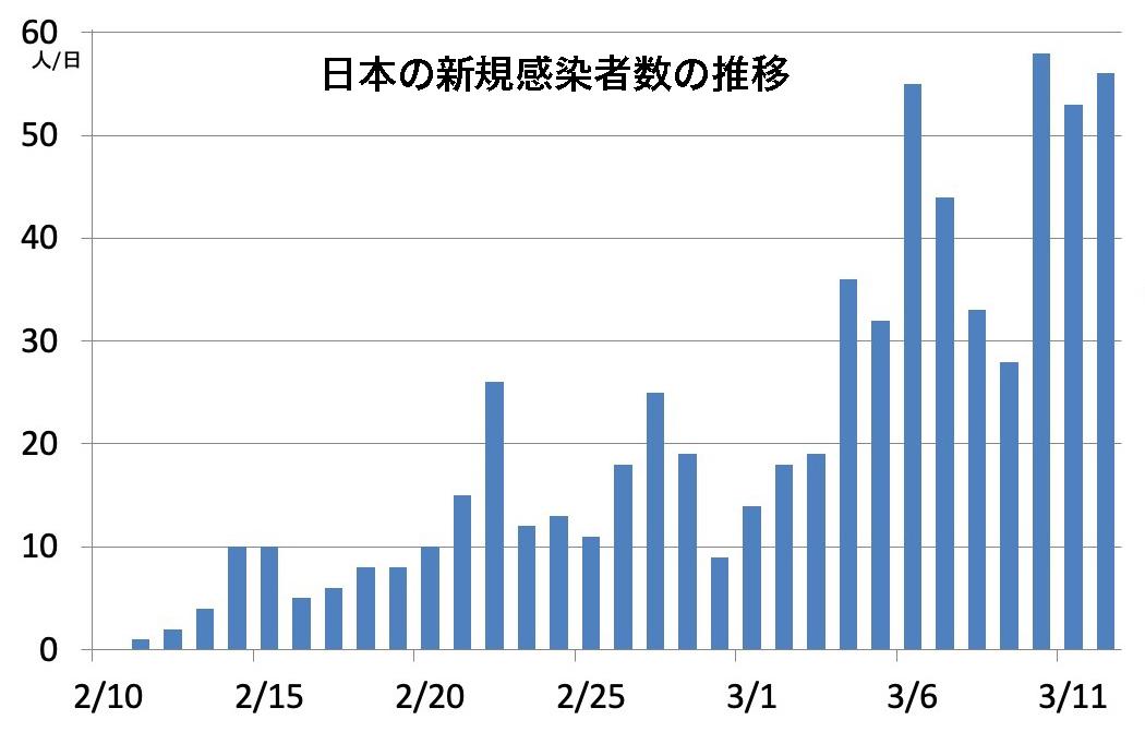 写真・図版 : 日本の感染者数(厚労省)。中国や韓国、イタリアと比較すると、日本の増加は小さい