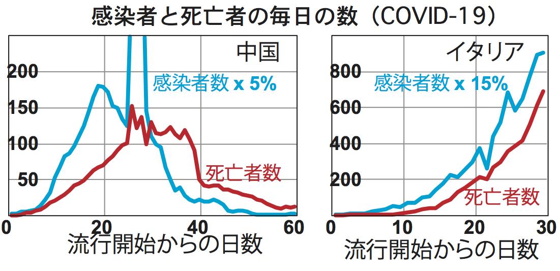 写真・図版 : 図1 中国とイタリアの感染者と死亡者のグラフ。いずれも前後1日を加えた3日間の平均をプロット。感染者数は中国では5%、イタリアでは15%の数値をとった。