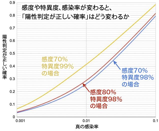 写真・図版 : 横軸は対数目盛り。左端は1000人にひとり、右端は10人にひとりが本当に感染している場合を示す。(coding by Kensuke Shimojo)