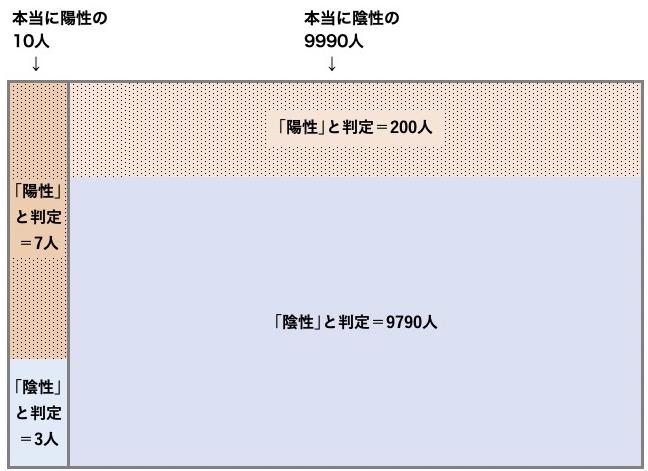写真・図版 : 感染率が0.1%の場合。7人+200人=207人が陽性と判定され、本当の陽性は7人だから、7÷207=3.4%
