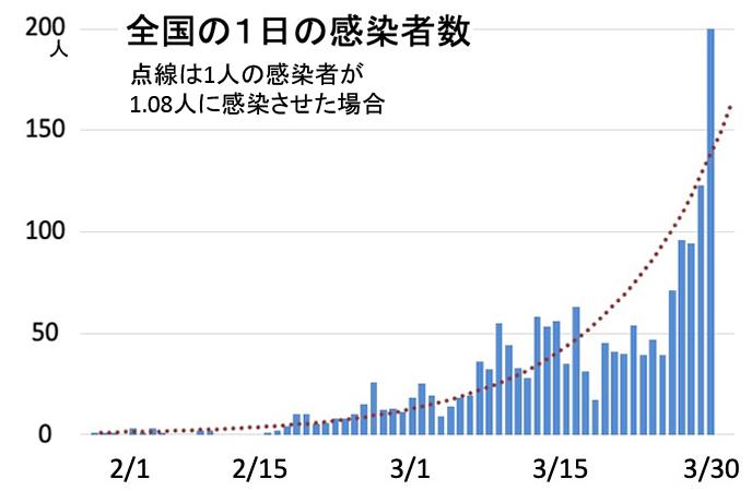 写真・図版 : 日本では、1人の感染者が1.08人に感染させるという割合で感染が拡大している