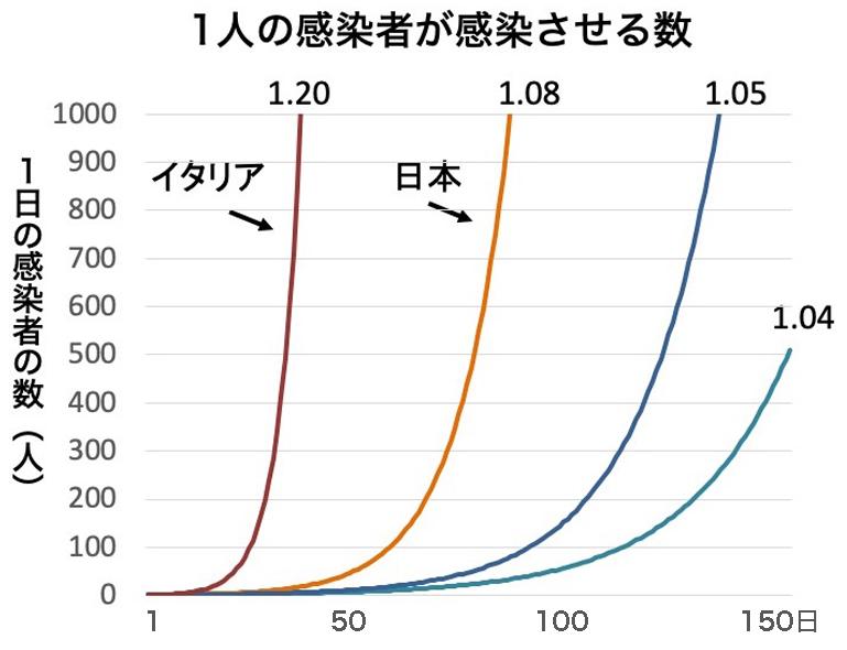 写真・図版 : 1人の感染者から感染する人数の違いが、感染の速度に大きく影響する。日本は1.04人以下に減らす必要がある