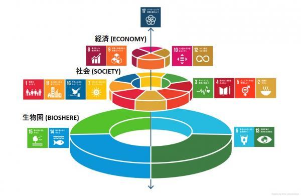写真・図版 : SDGsのウエディングケーキ。地球環境の解決なくして社会課題や経済課題の解決はない。