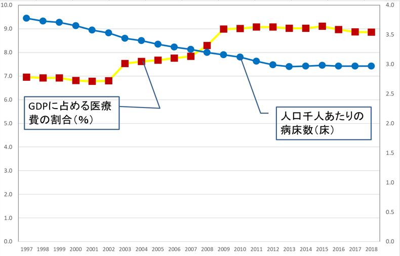 写真・図版 : 出典:OECD Health Data2019