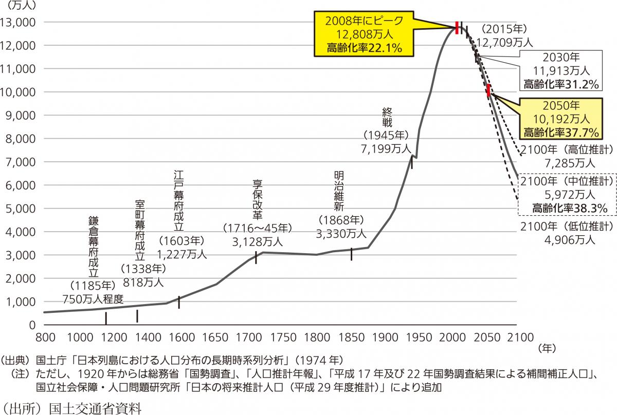 写真・図版 : 図1 日本の総人口の長期的トレンド