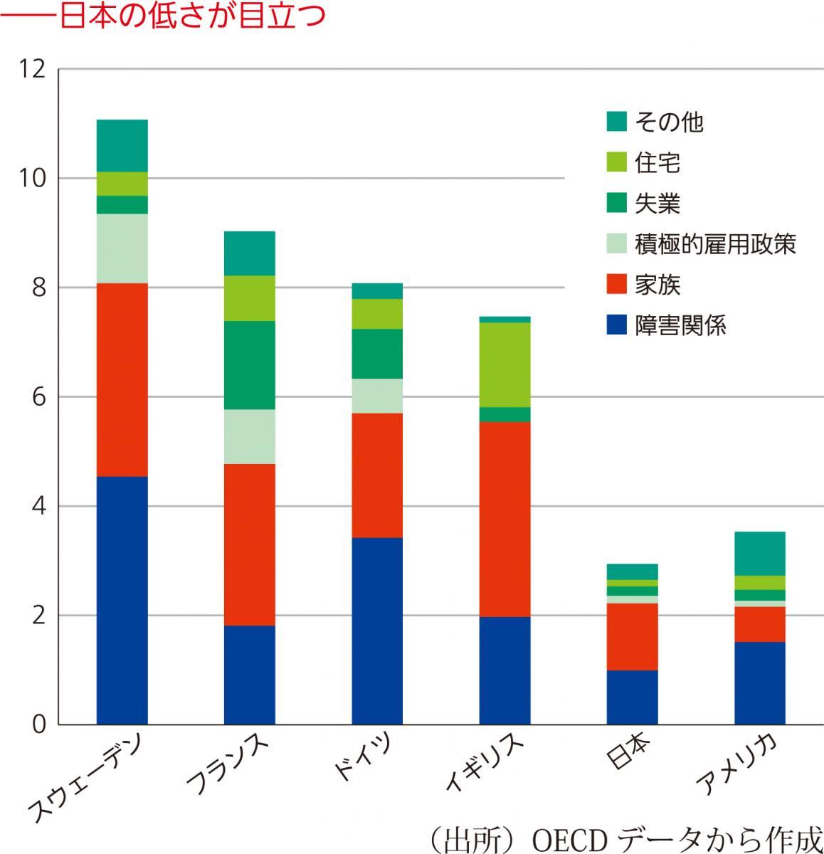 写真・図版 : 図3 「人生前半の社会保障」の国際比較(対GDP比%、2015年)