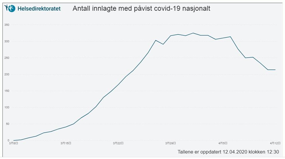 写真・図版 : 新型コロナウイルス感染が確認された入院患者数の3月8日から4月12日までの変化=ノルウェー保健当局のHPから