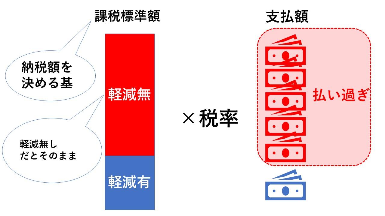 固定資産税額を多く取られてしまうイメージ