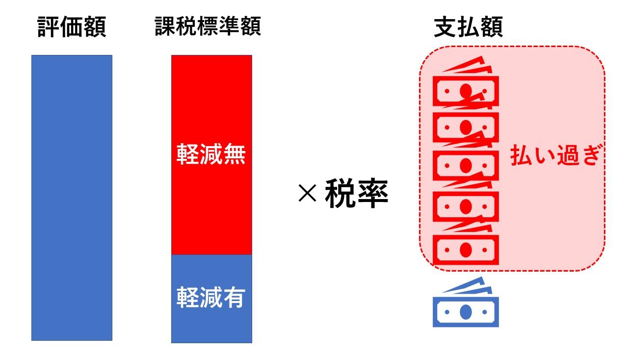 写真・図版 : 課税標準額が影響するイメージ