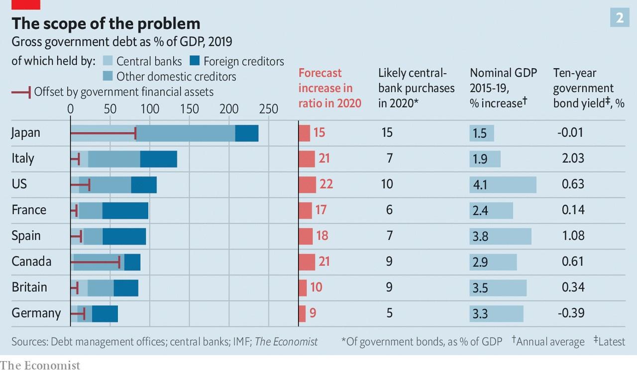 写真・図版 : 図 GDPに占める政府債務総額の割合(%, 2019)など