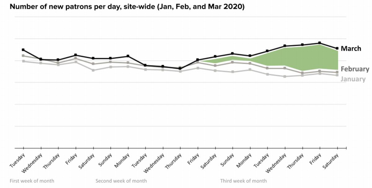 写真・図版 : 3月から新規の応援者が急増している=パトレオンの公式ブログ